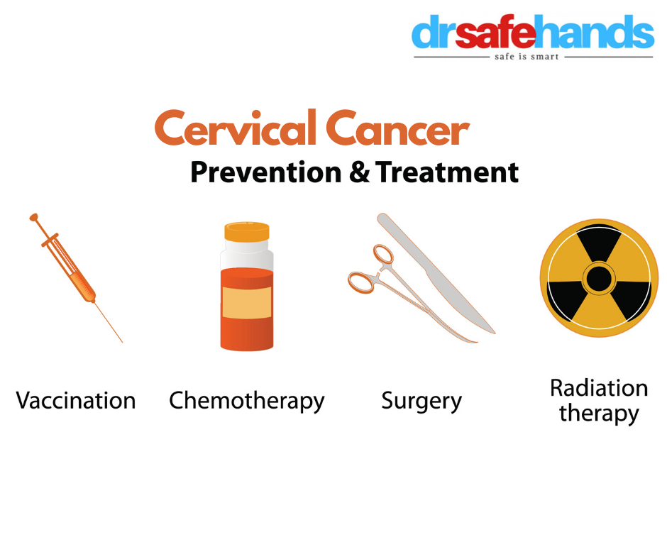 Cervical cancer prevention & treatment