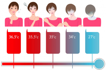 normal body temperature of the human body