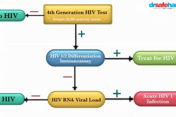 4th generation hiv test accuracy